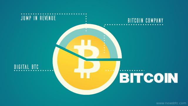 Bitcoin Company digitalBTC Posts a 45 Jump in Revenues
