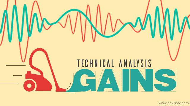 Litecoin Price Technical Analysis