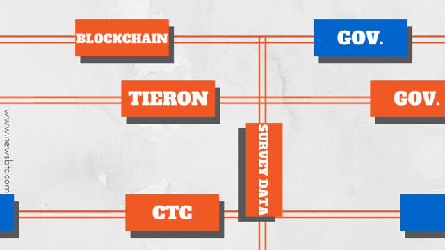 Tieron Using Blockchain Technology for Government Surveys. Newsbtc Blockchain tech news.