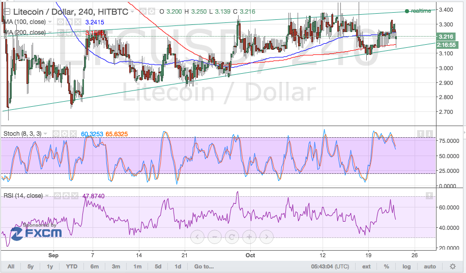 litecoin price, litecoin trading, litecoin technical analysis