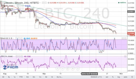 litecoin technical analysis, litecoin trading, litecoin price