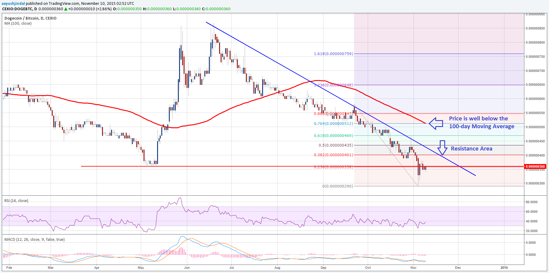 Dogecoin Price Technical Analysis – Looking at the Big Picture