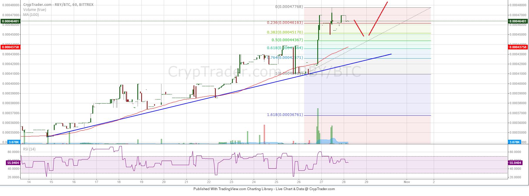 RubyCoin Price Weekly Analysis