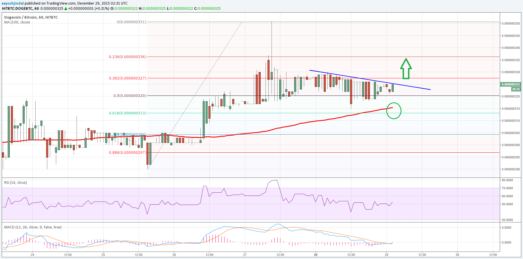 Dogecoin Price Technical Analysis