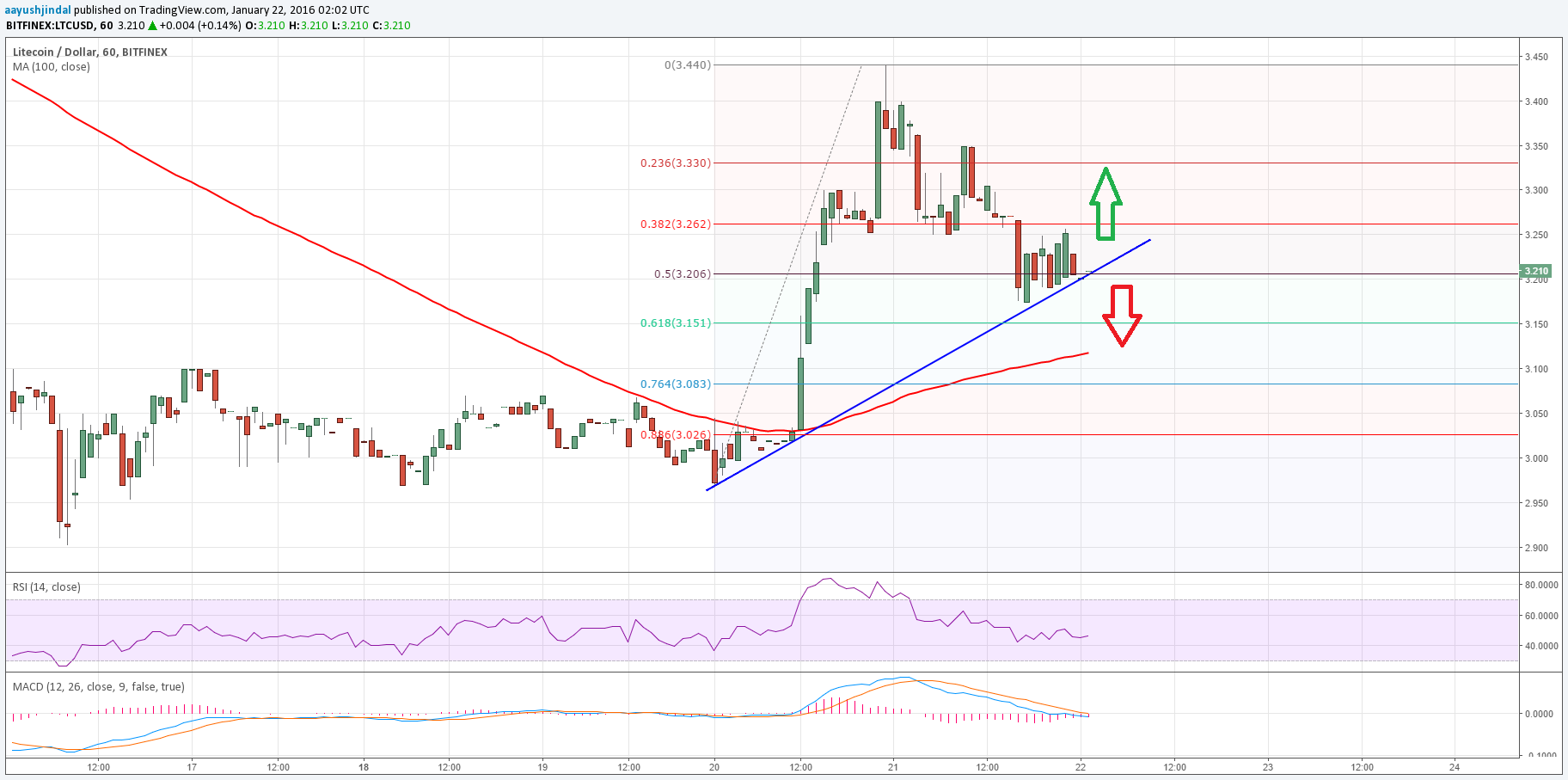 Litecoin Price Technical Analysis