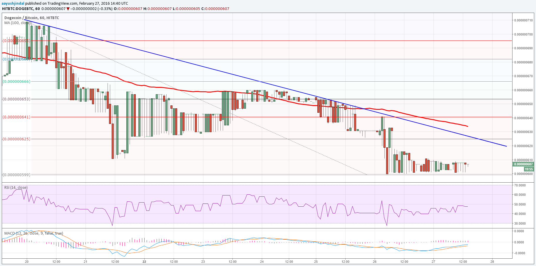Dogecoin Price Weekly Analysis