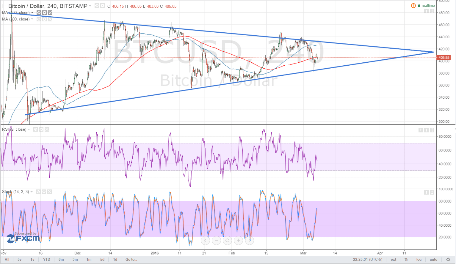Bitcoin Price Technical Analysis for 03/07/2016 - Test of Triangle Support