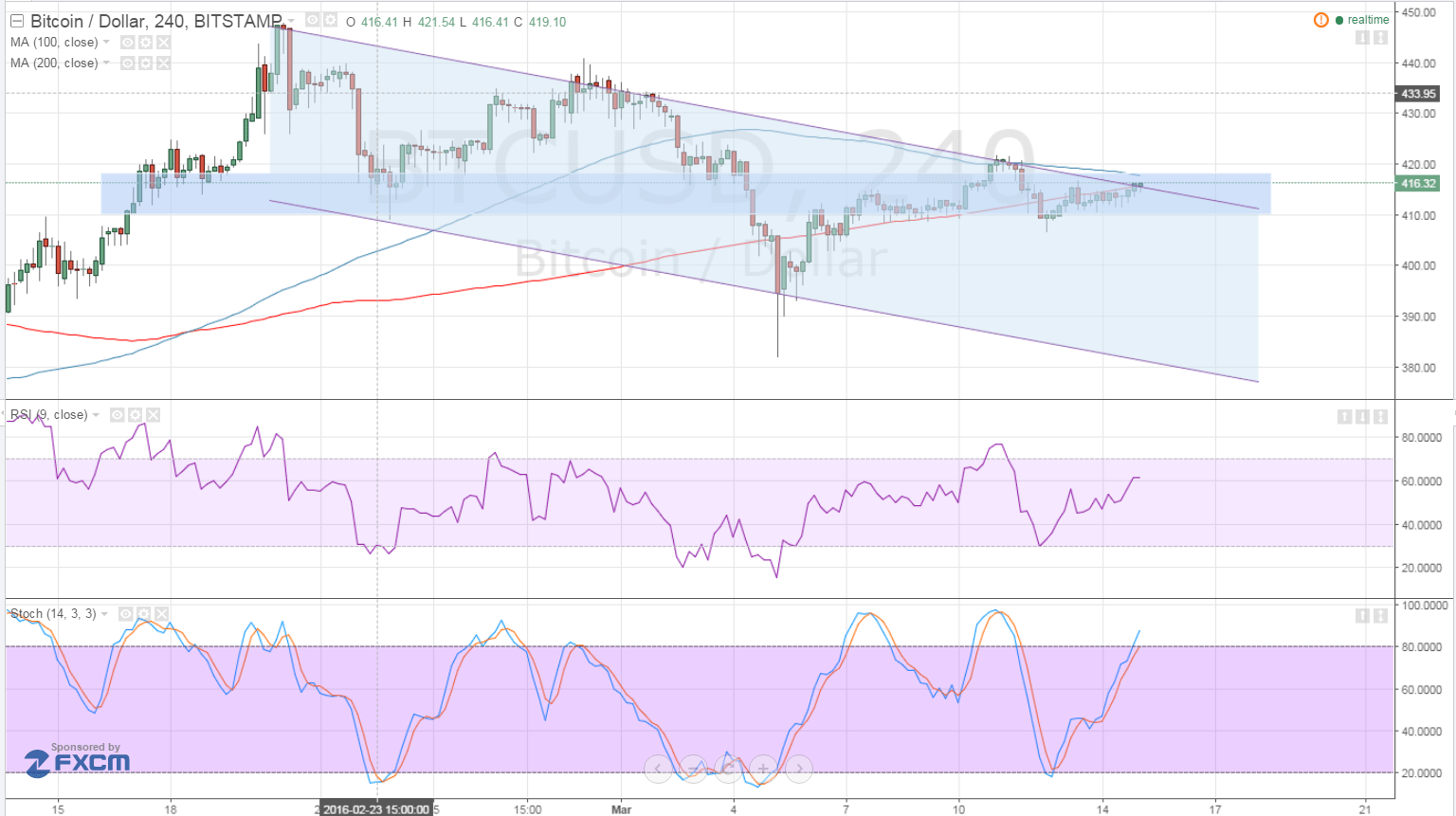 Bitcoin Price Technical Analysis for 03/15/2016 - Trying to Break Free?