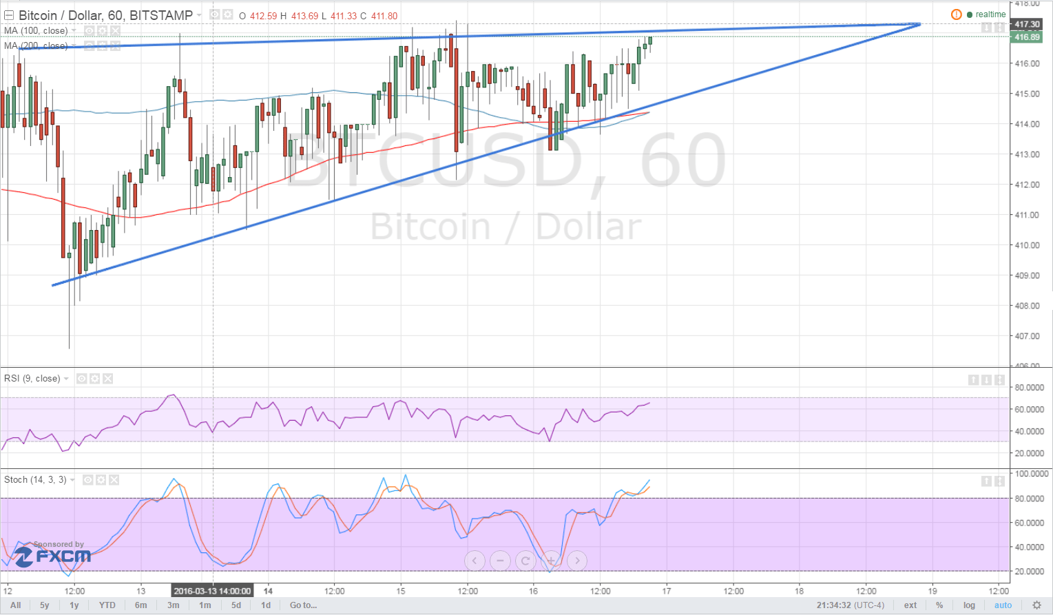 Bitcoin Price Technical Analysis for 03/17/2016 - Bulls Pressing On!