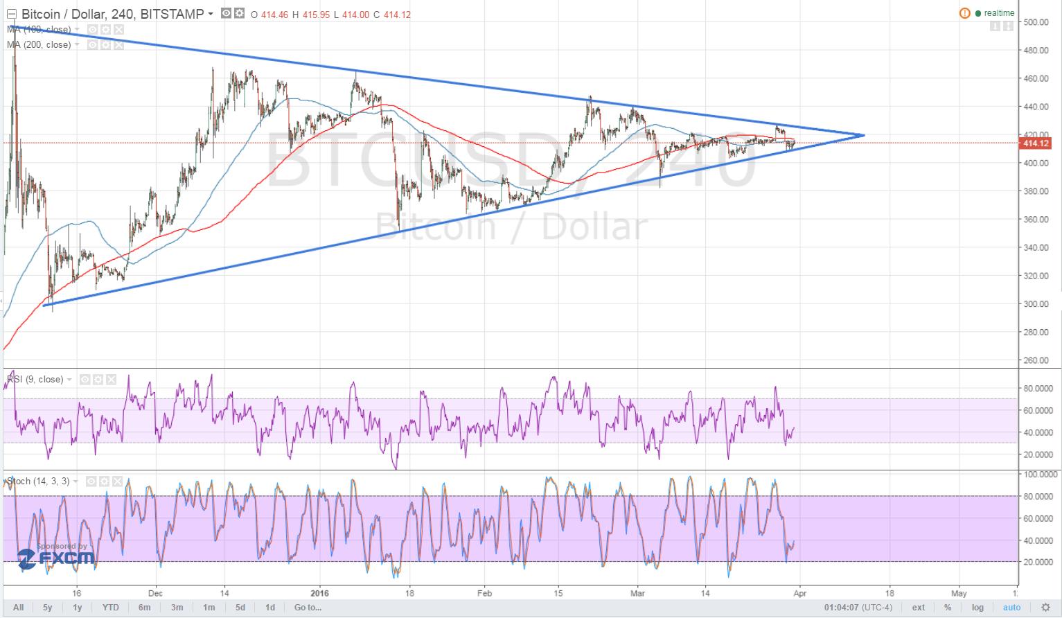 btcusd, bitcoin price