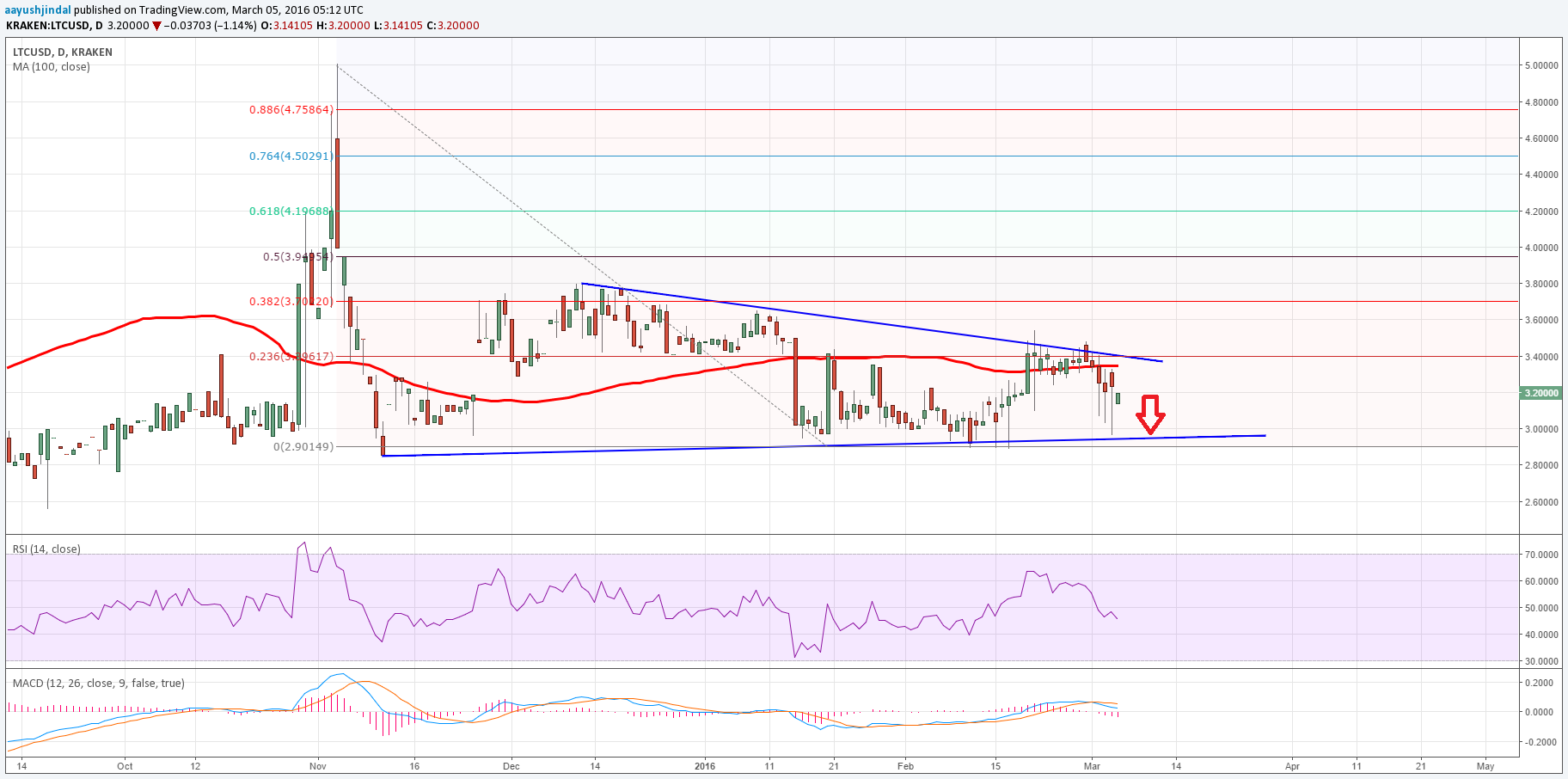 Litecoin Price Weekly Analysis