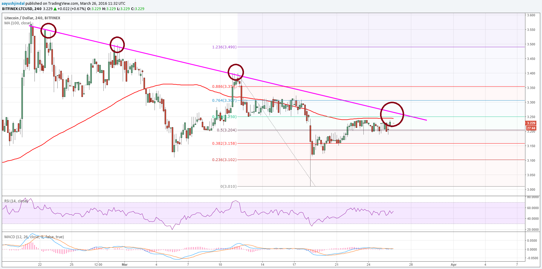 Litecoin Price Weekly Analysis