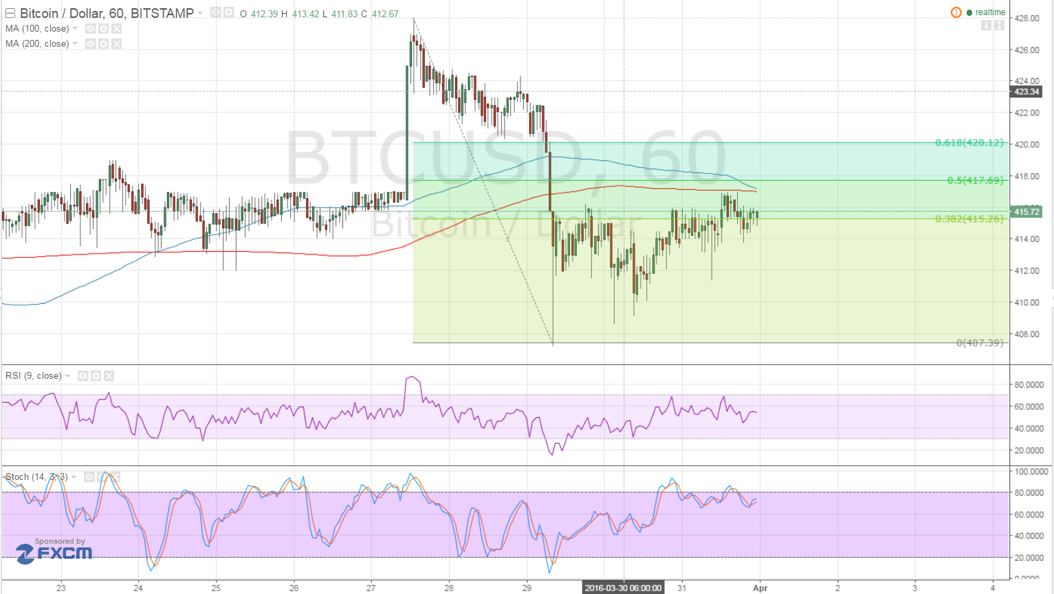 Bitcoin Price Technical Analysis for 04/01/2016 - Short-Term Area of Interest