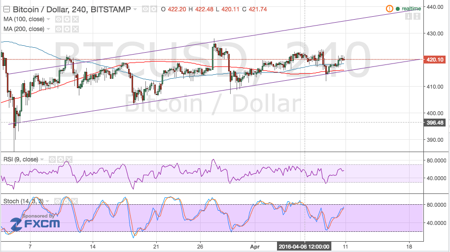 Bitcoin Price Technical Analysis for 04/11/2016 - Channel Bounce!