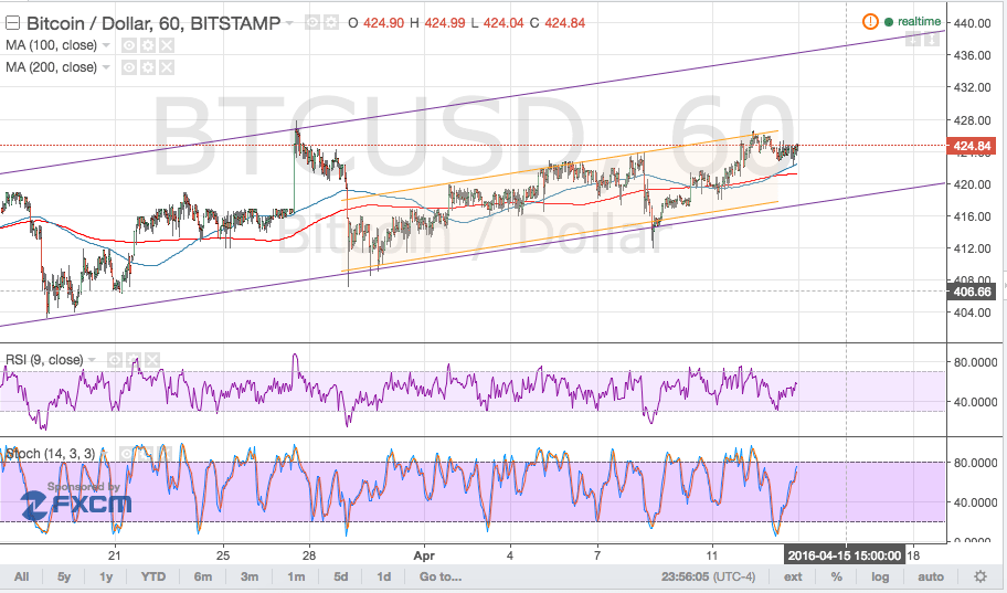 Bitcoin Price Technical Analysis for 04/14/2016 - Short-Term Resistance Holding!