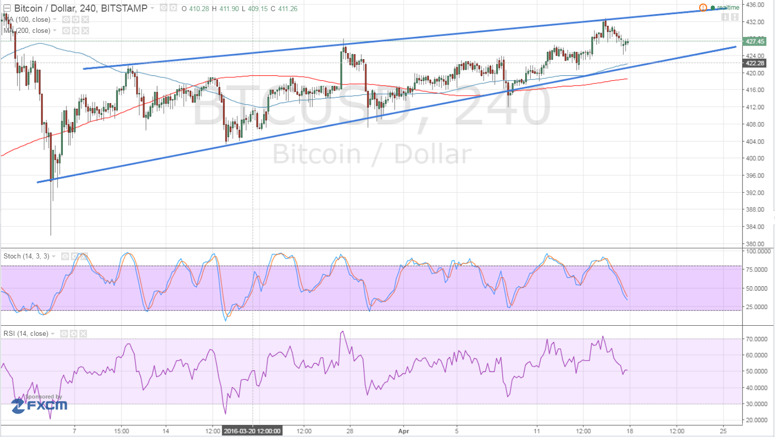 Bitcoin Price Technical Analysis for 04/18/2016 - Rising Wedge Spotted!