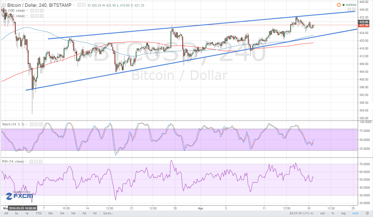 Bitcoin Price Technical Analysis for 04/19/2016 - Still Stuck in a Wedge!