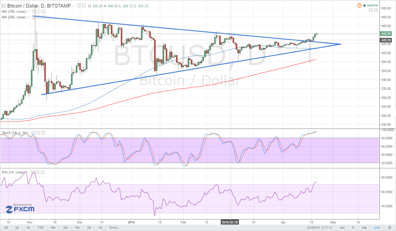 Bitcoin Price Technical Analysis for 04/21/2016 - Long-Term Triangle Breakout?