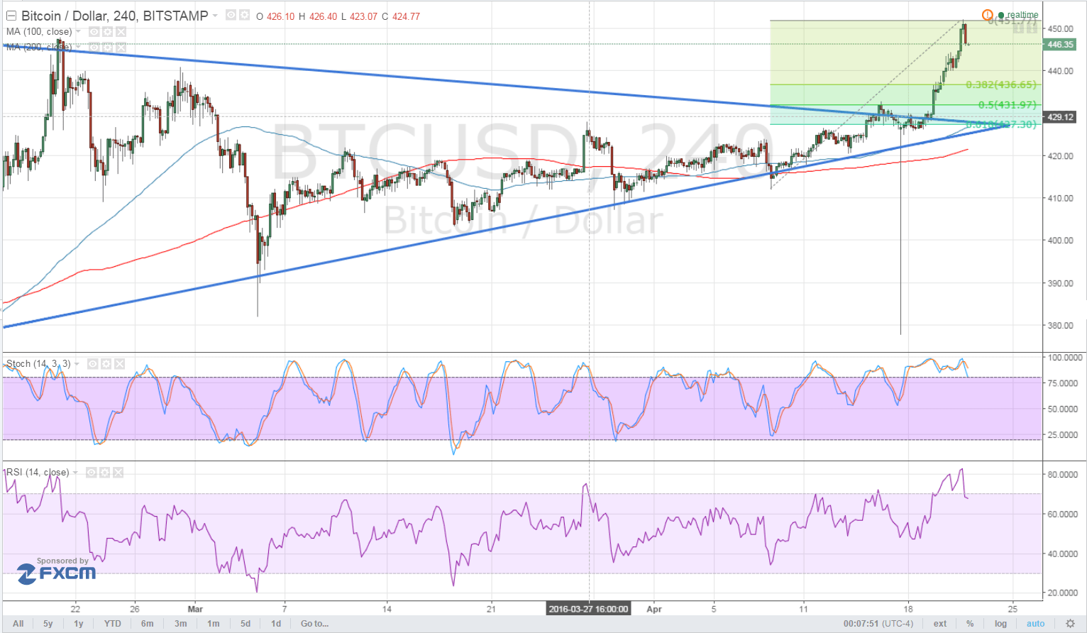 Bitcoin Price Technical Analysis for 04/22/2016 - Upside Breakout Pullback?