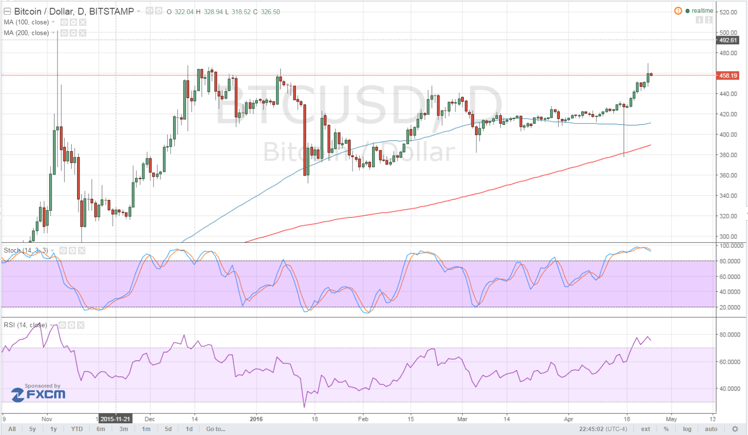 Bitcoin Price Technical Analysis for 04/25/2016 - Aiming for $500?