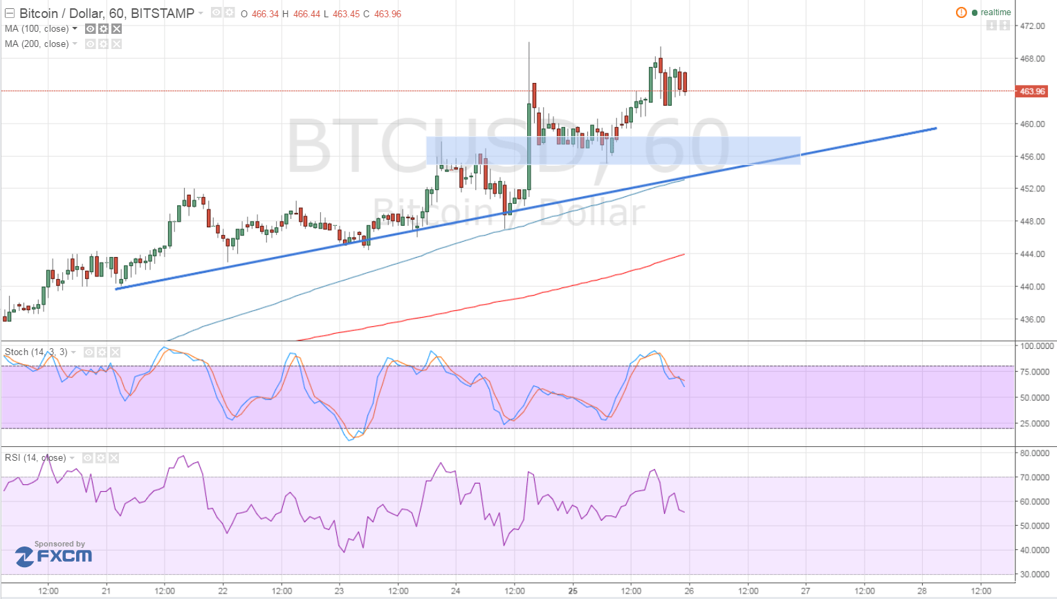 Bitcoin Price Technical Analysis for 04/26/2016 - Catching Small Pullbacks