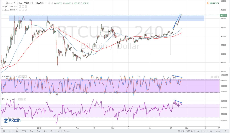 Bitcoin Price Technical Analysis for 04/27/2016 - Bearish Divergence Alert!
