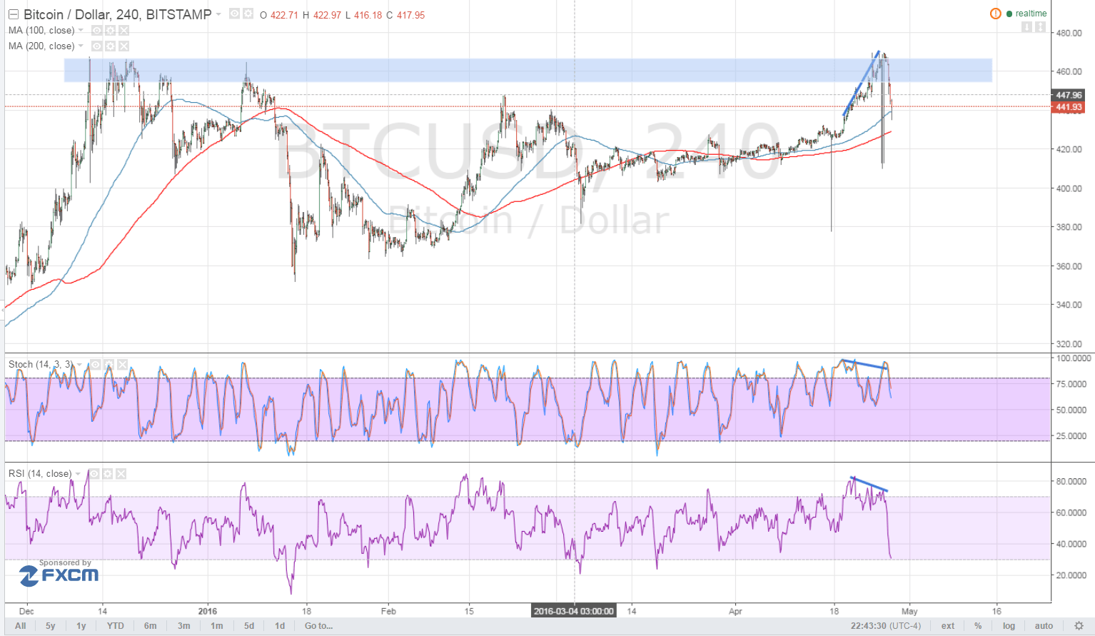 Bitcoin Price Technical Analysis for 04/28/2016 - Bears Are Back!