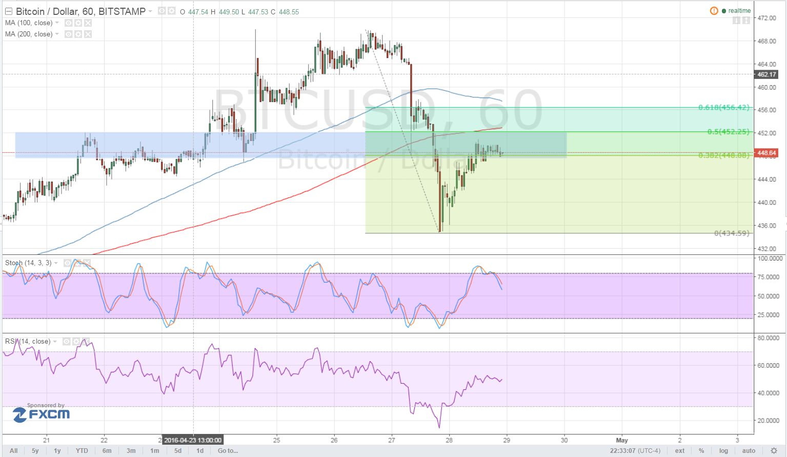 Bitcoin Price Technical Analysis for 04/29/2016 - Bears Getting Stronger?