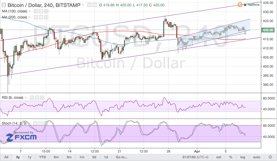 Bitcoin Price Technical Analysis for 04/08/2016 - Headed for Larger Channel Bottom?