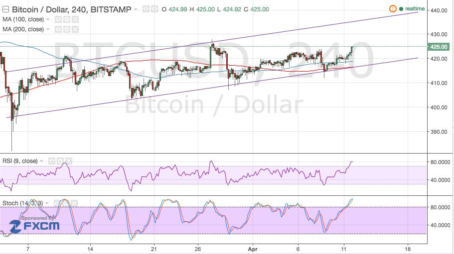Bitcoin Price Technical Analysis for 04/12/2016 - Finally Some Volatility!