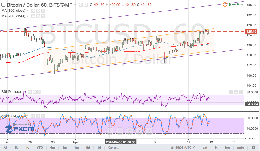 Bitcoin Price Technical Analysis for 04/13/2016 - Another Channel Within a Channel!