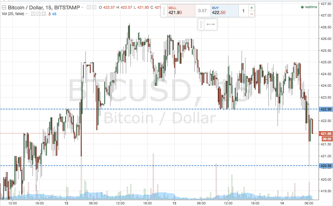 Bitcoin Price Watch Here Are Today S Entries