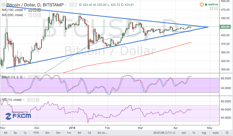 Bitcoin Price Technical Analysis for 04/15/2016 - Daily Triangle Holding