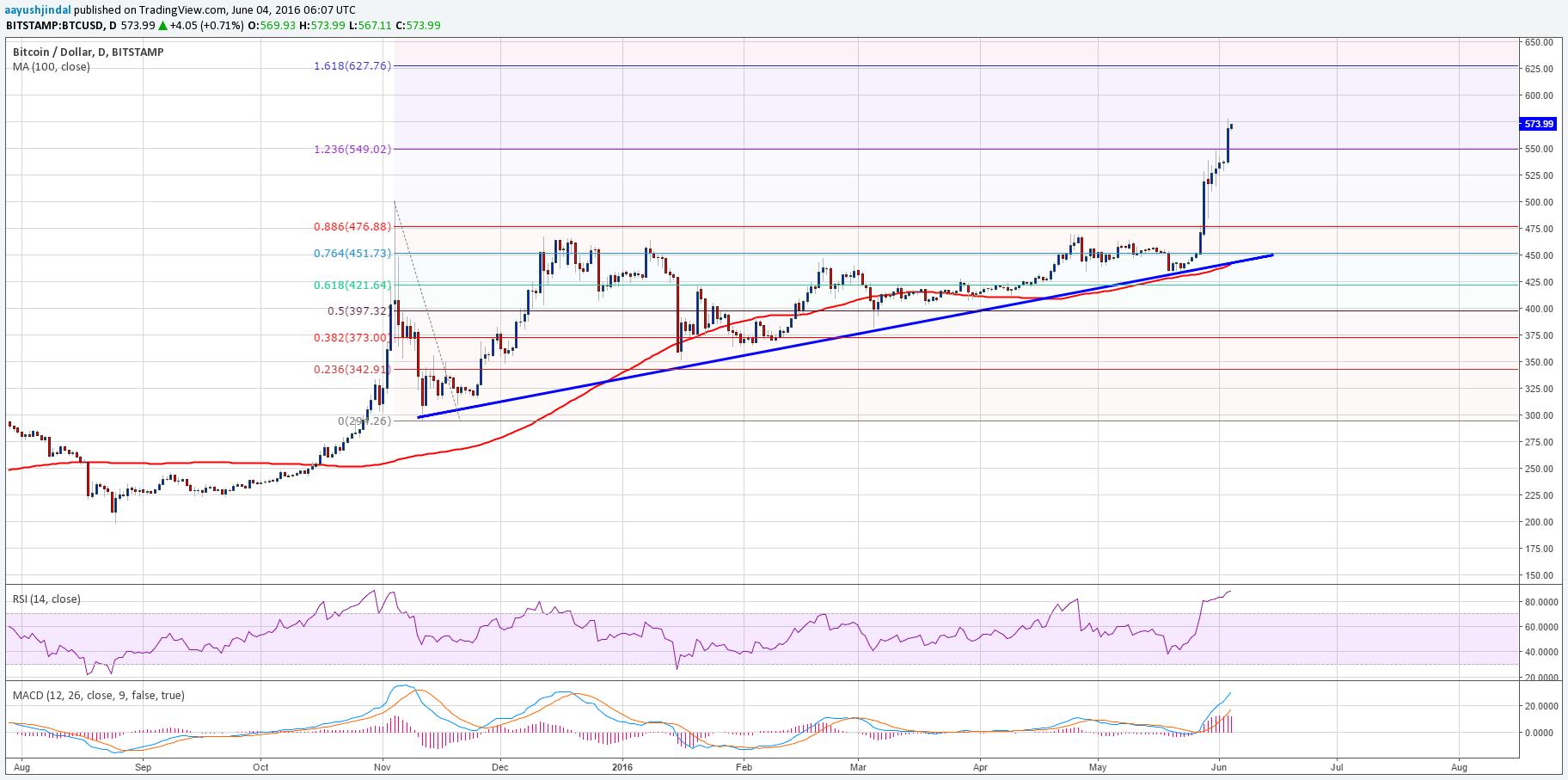 Bitcoin Price Weekly Analysis