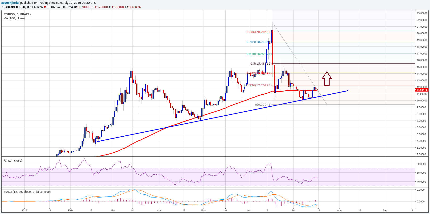 Ethereum Price Weekly Analysis