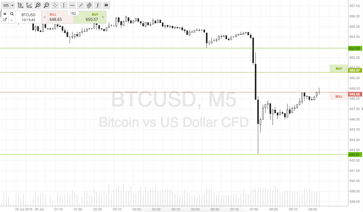 Bitcoin Price Watch Today S Scalp Strategy