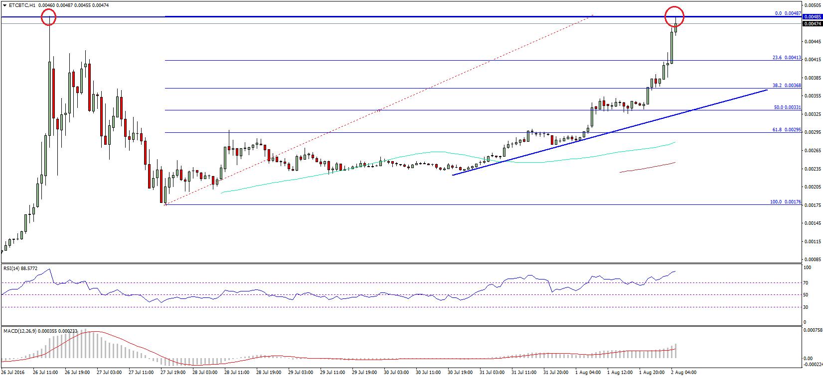 Ethereum Classic Price Technical Analysis