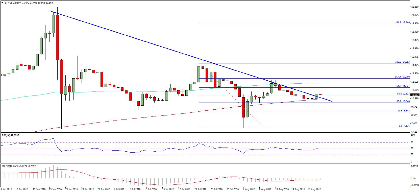 Ethereum Price Weekly Analysis