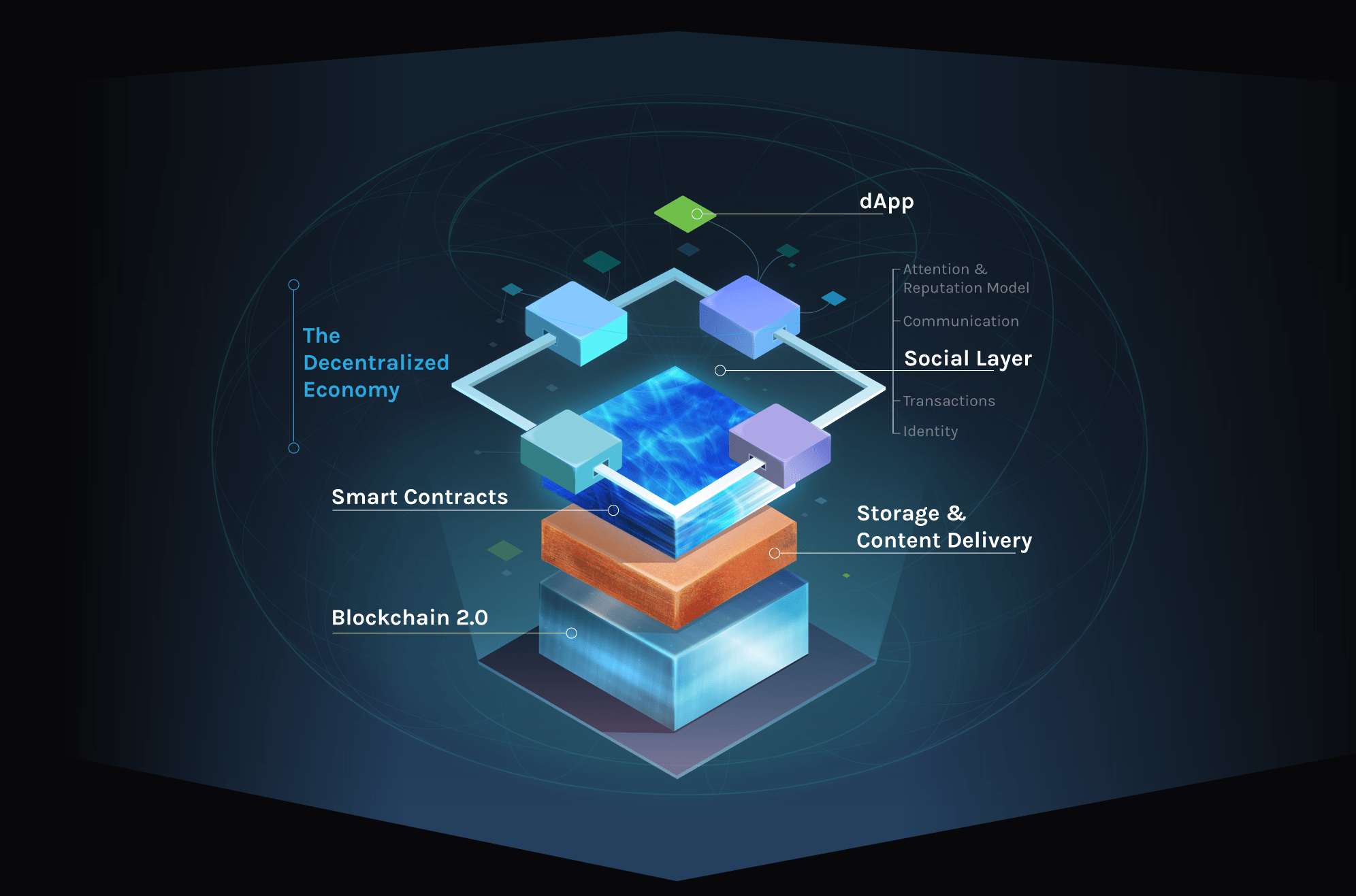 Layer Stack