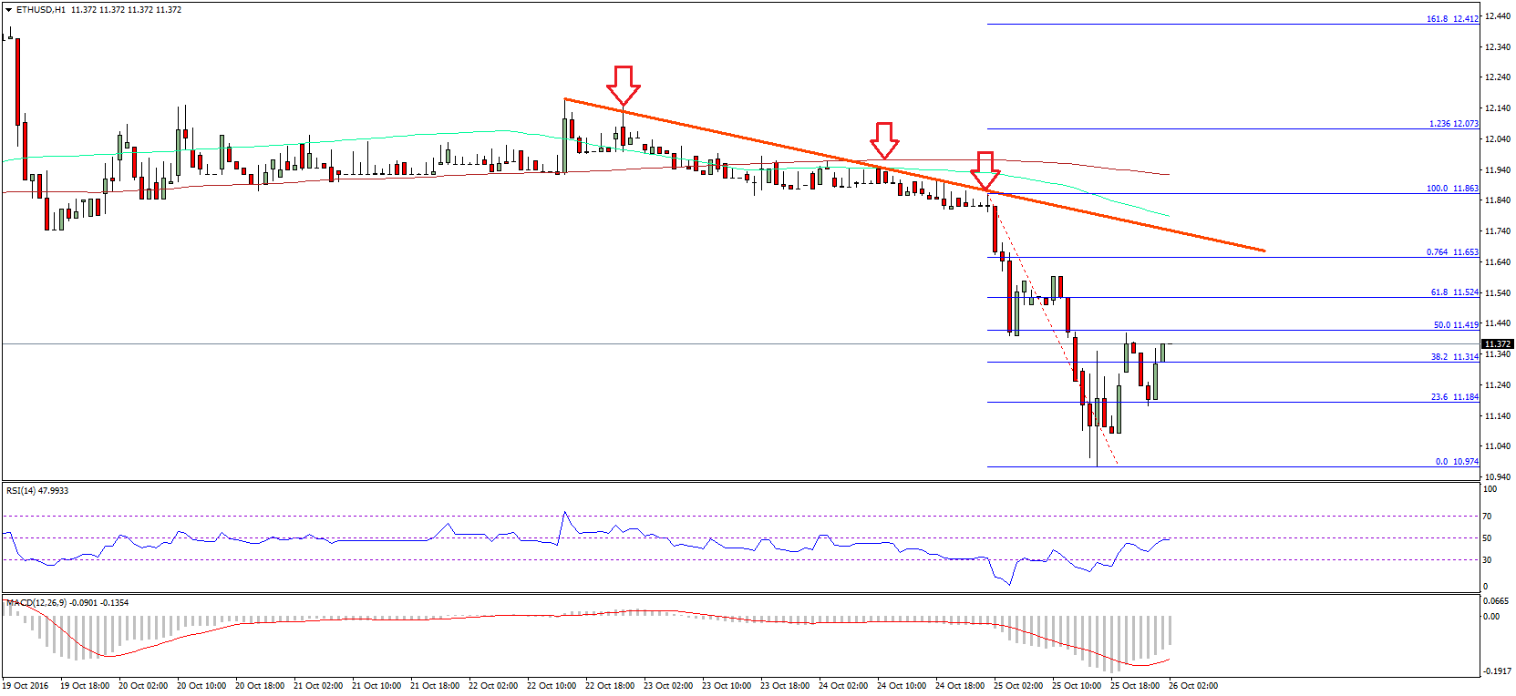 Ethereum Price Technical Analysis