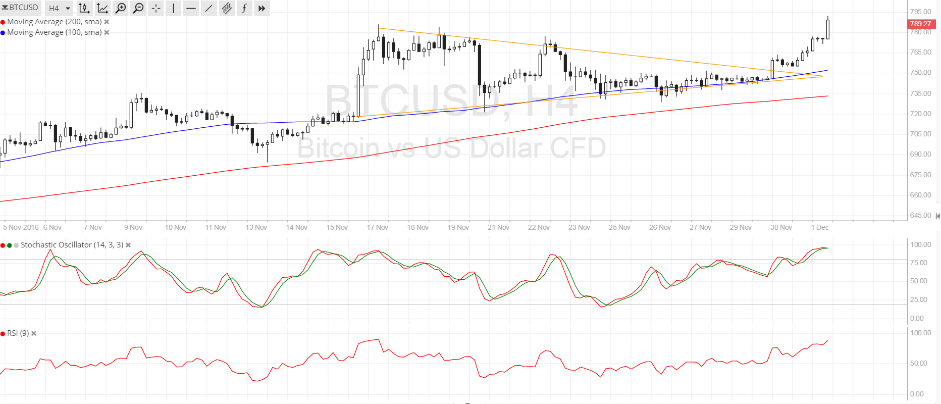 Bitcoin Price Technical Analysis for 12/02/2016 - More Bulls Follow Through!