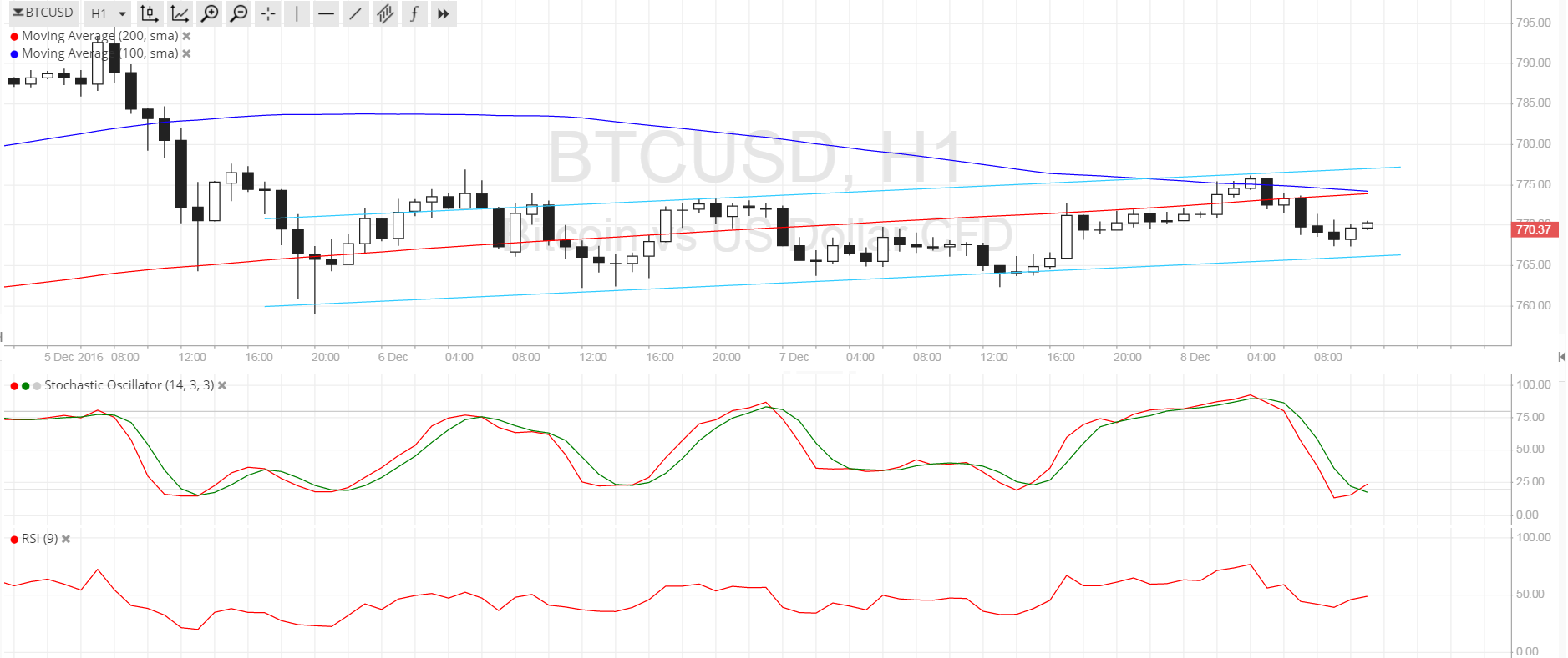 Bitcoin Price Technical Analysis for 12/08/2016 - Small Channel Sighted!