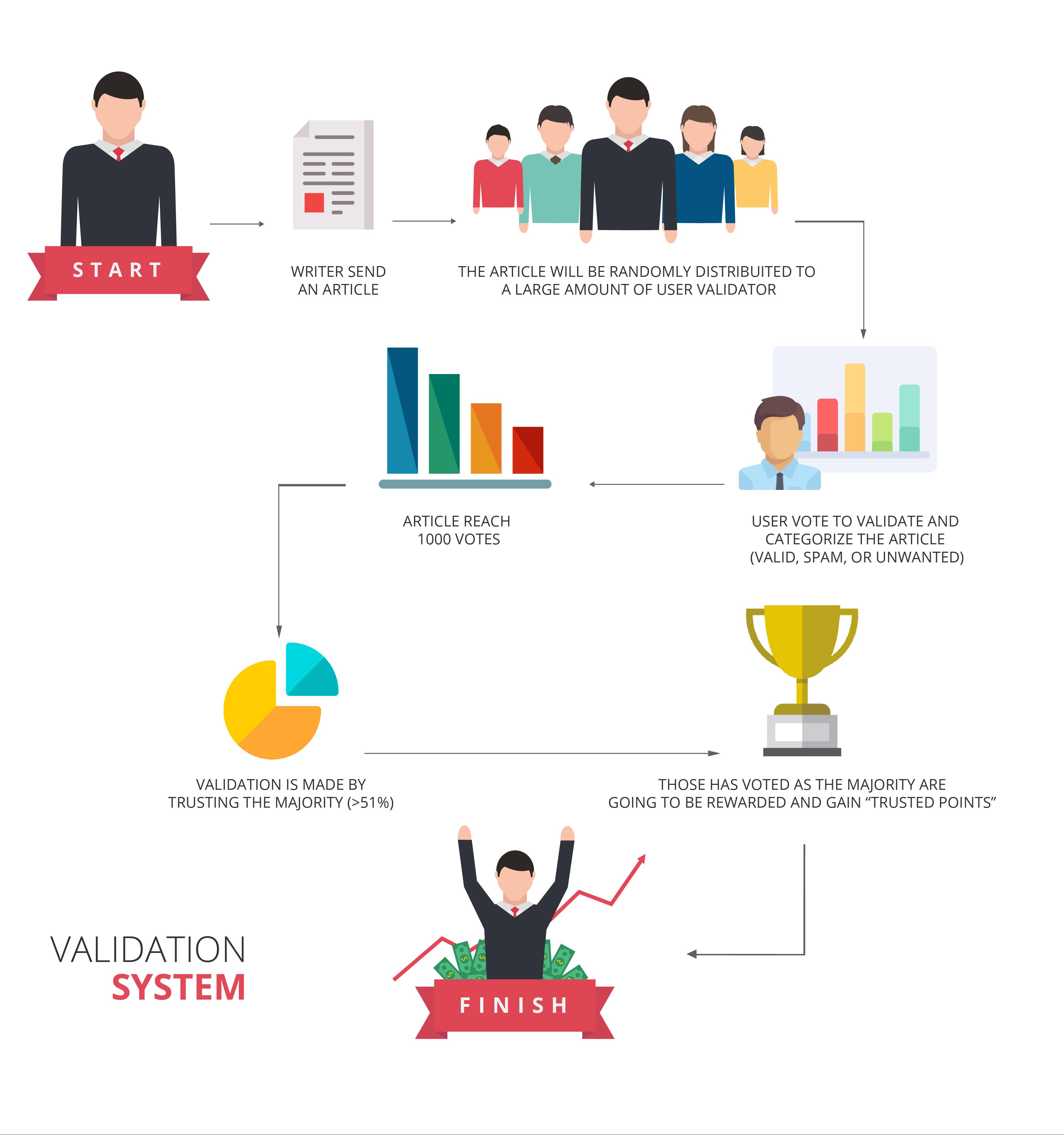 validation-system-infogramma