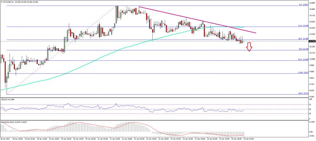 Ethereum Price Technical Analysis ETH