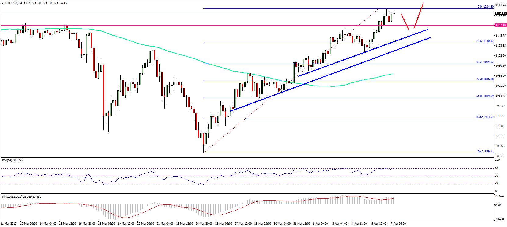Bitcoin Price Weekly Analysis BTC/USD