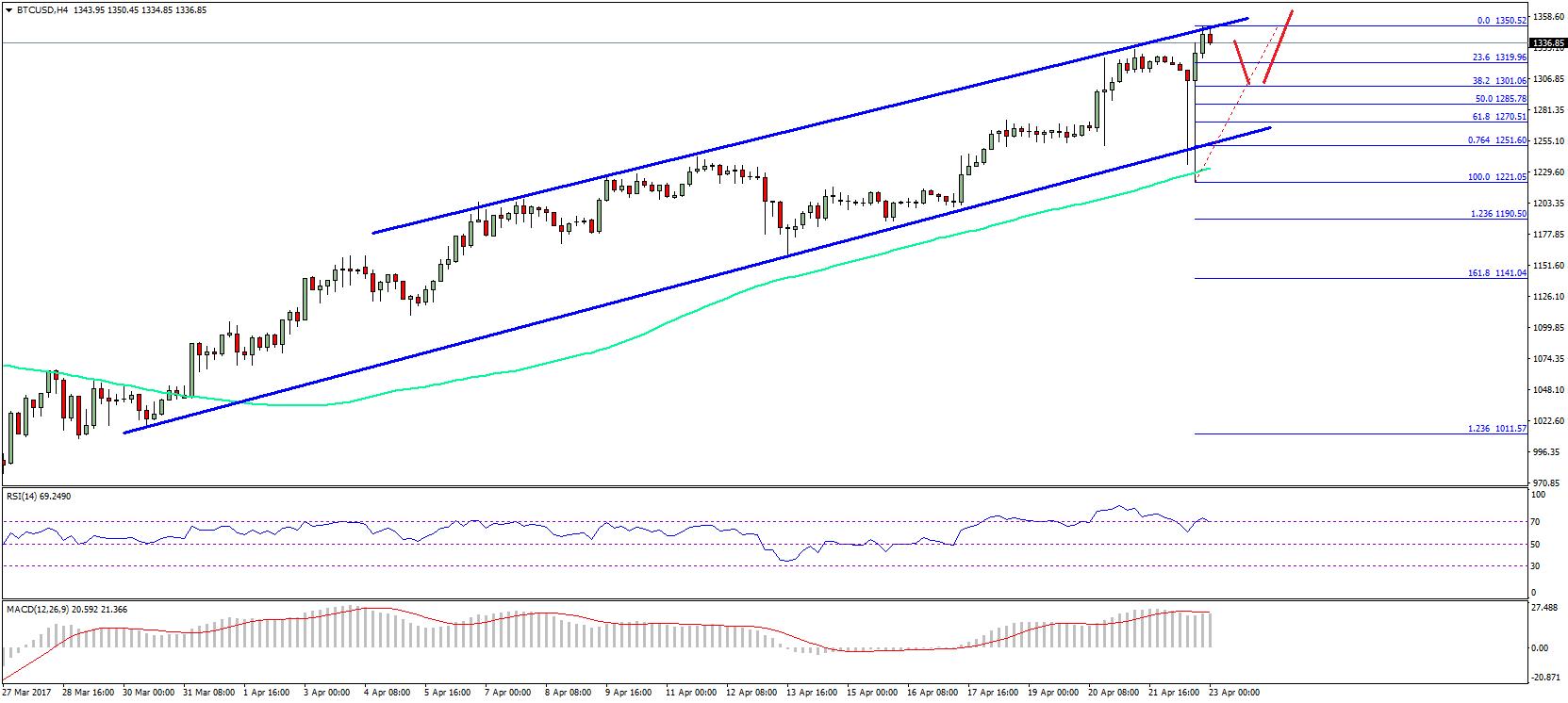 Bitcoin Price Weekly Analysis BTC to USD