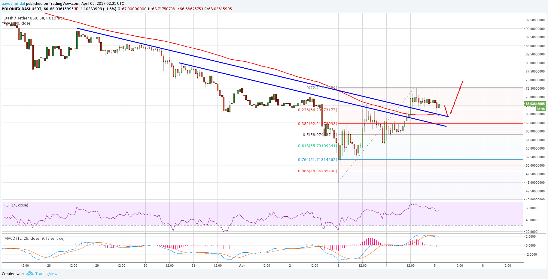 Dash Price Technical Analysis DigitalCash