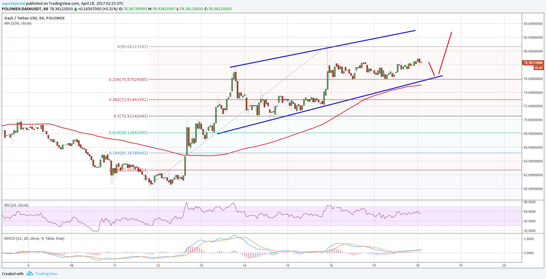 Dash Price Technical Analysis