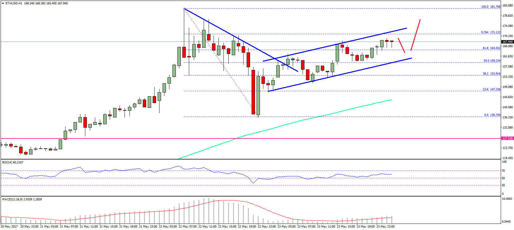 Channel Pattern With Support At 162 On The Hourly Chart As Long Price Is Inside It May Climb Towards 170 Or Might Even Break