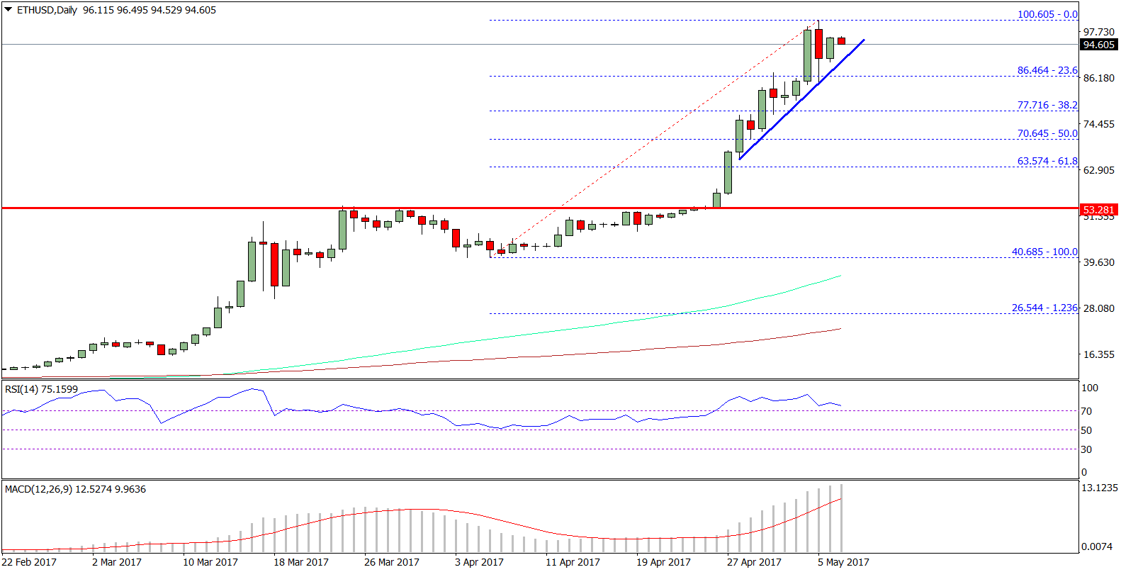 Ethereum Price Weekly Analysis ETH